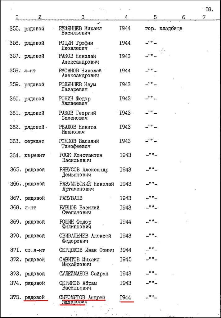 Список захороненных