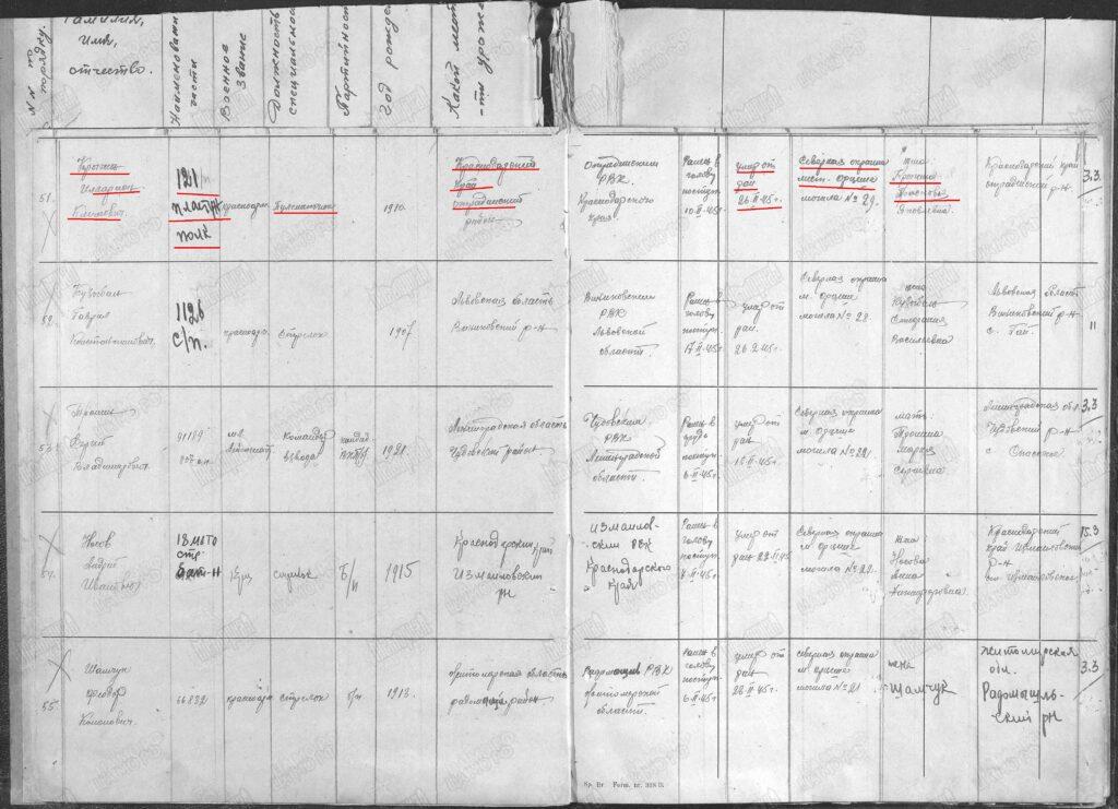Донесение о безвозвратных потерях 9-й пластунской дивизии